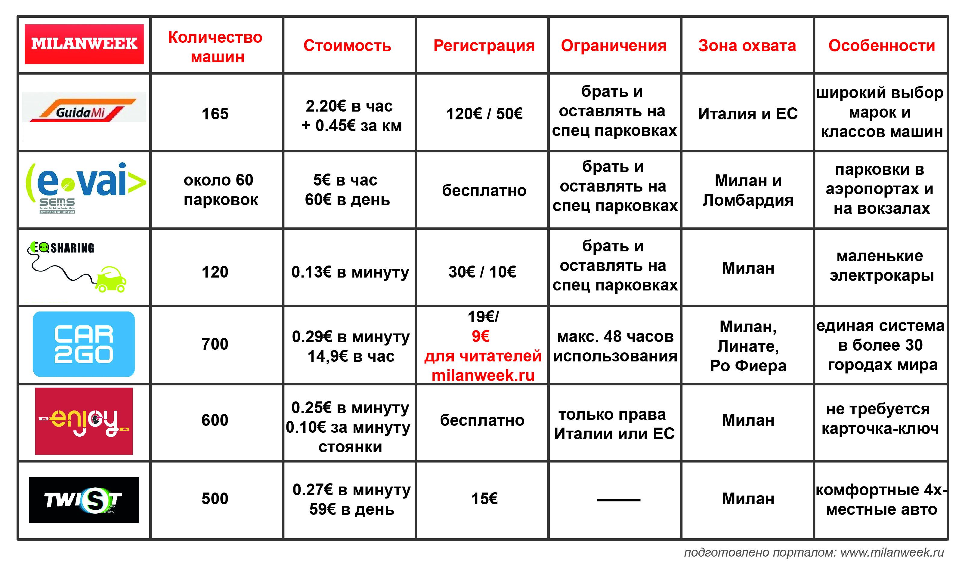 milanweek.ru carsharing analysis 2014 - На чём ездят в Милане? Car sharing обзор
